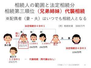 法定相続人第三順位兄弟姉妹の子が相続人となる代襲相続の例。