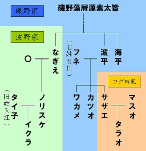 サザエさん家系図。ウィキペディアより。