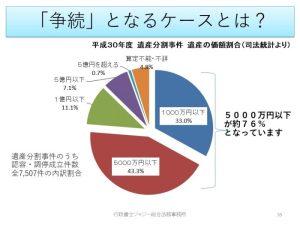 平成30年度遺産分割事件価額別円グラフ