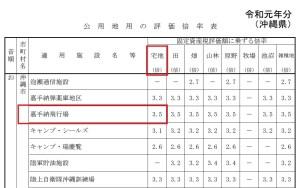 沖縄県 公用地用の評価倍率表 令和元年分。国税庁HPより抜粋。