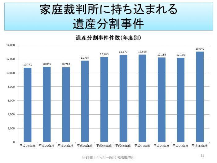 遺産分割事件件数推移グラフ(平成21年度から30年度)