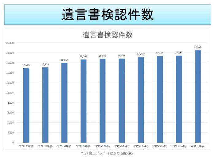 遺言書検認件数(平成22年-令和元年)