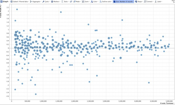 Turnover Profit Percentage Graph