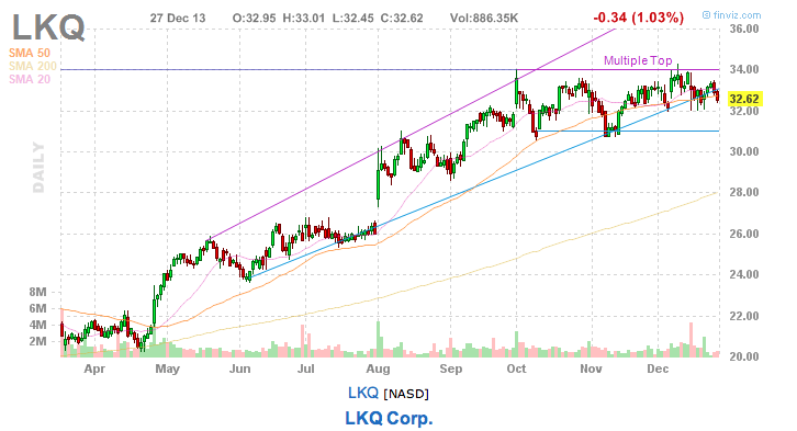 Short stock pick LKQ Corp