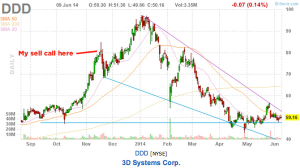 time to buy 3D Systems price chart