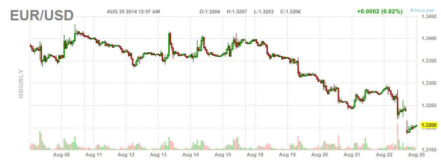 this week's trading picks EURUSD