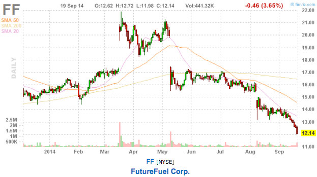 FutureFuel-chart-stock-picks