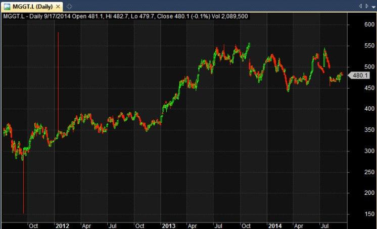 meggitt price chart