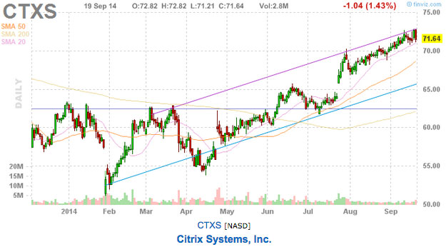citrix stock chart