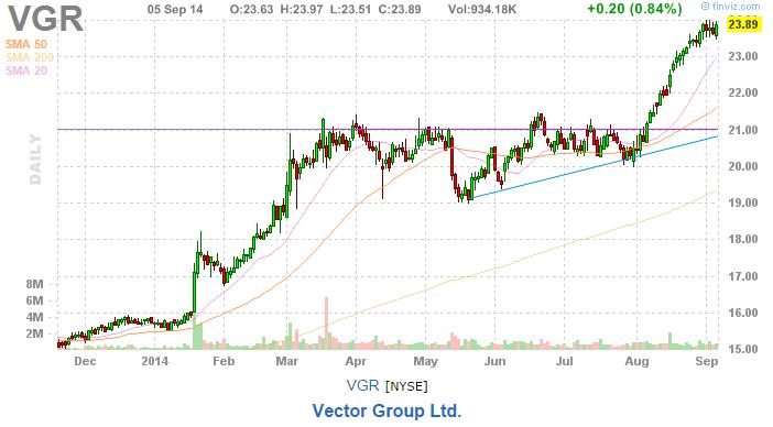 trading picks VGR