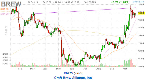 BREW stock chart