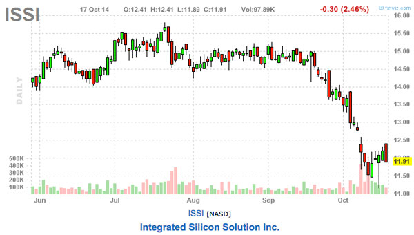 ISSI stock chart
