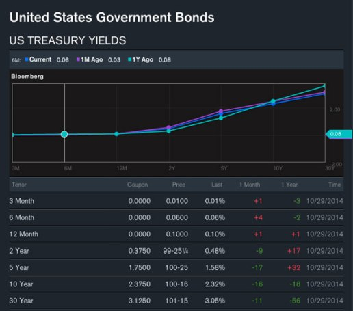 bloomberg yield curve