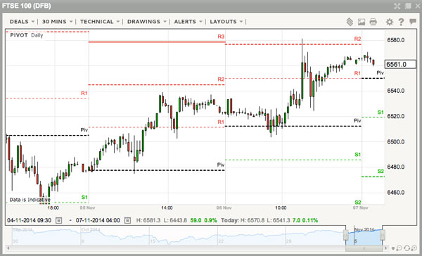 Pivot point day trading strategy