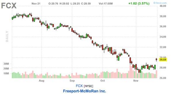 FCX stock chart this weeks picks
