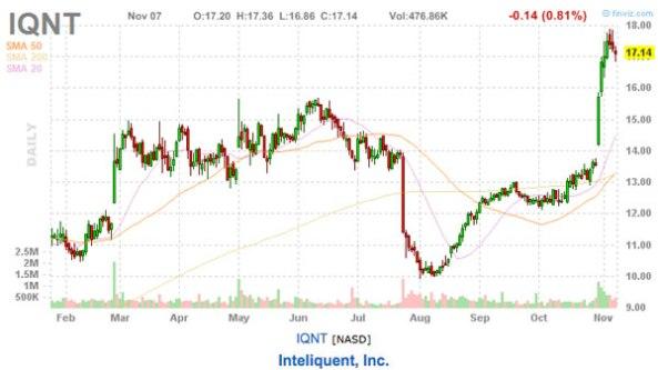 IQNT stock chart