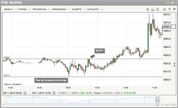 day trading strategies ftse chart