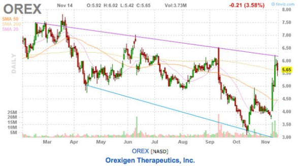 orex stock picks