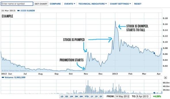 penny-stock-dump