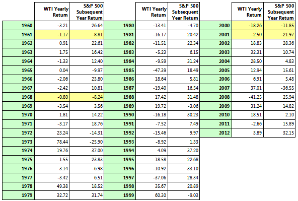 oil stock market table
