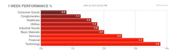 this weeks links weekly sector performance
