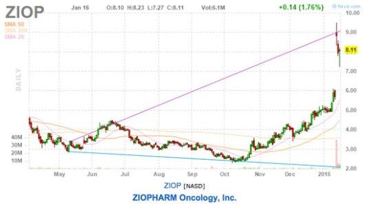ziopharm stock chart ziop