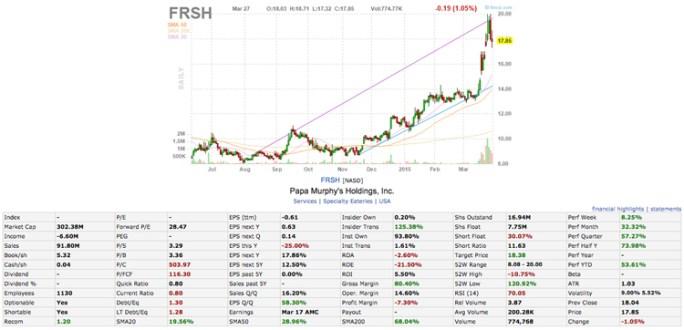 frsh stock chart