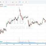 This Week's Stock Picks –07.27.15