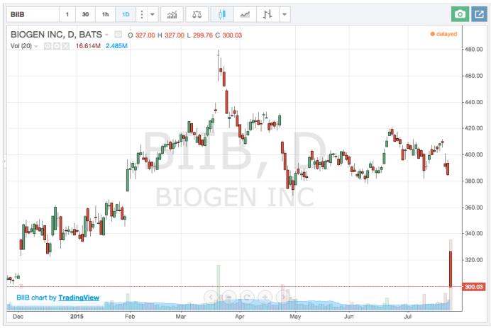 biogen inc stock chart