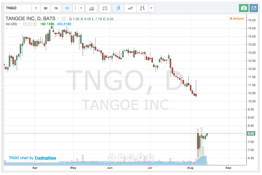 TNGO Stock pick
