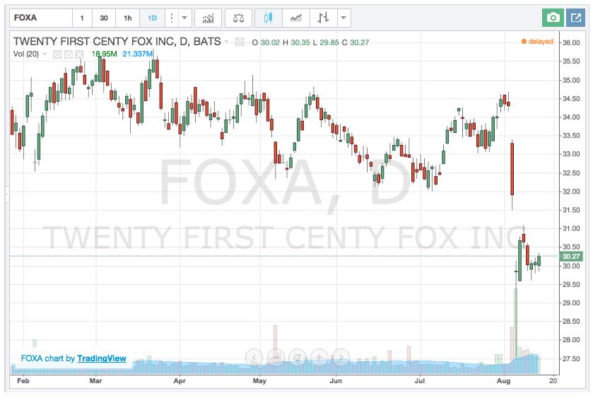 foxa stock pick