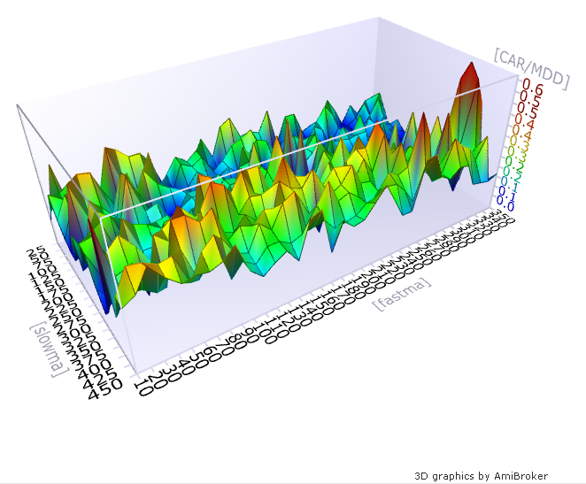 3d graph optimise results