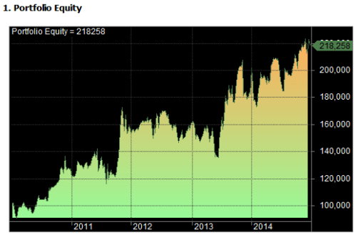 high probability trades test two equity curve