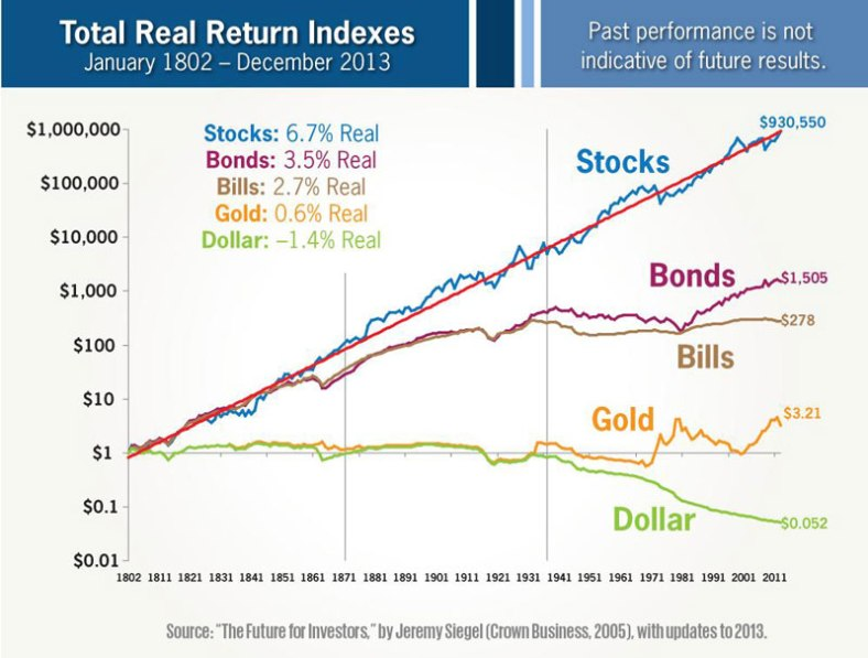 total returns jeremy siegel