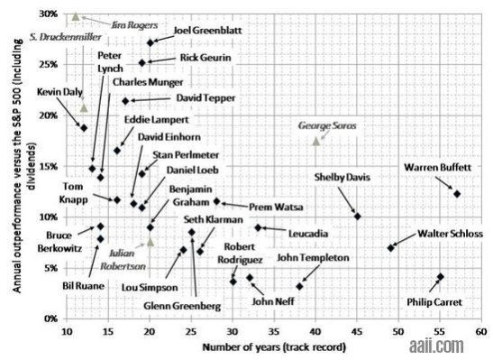 worlds best investors chart