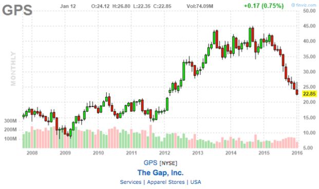 chart of the gap inc