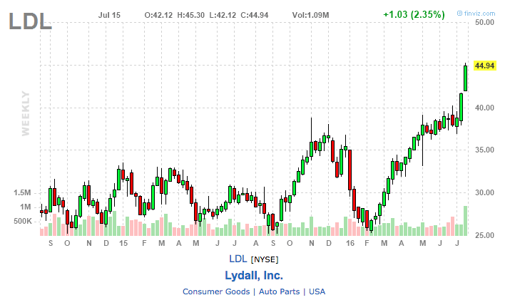 ldl stock chart