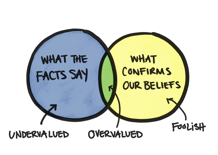 confirmation bias - mental models for wall street