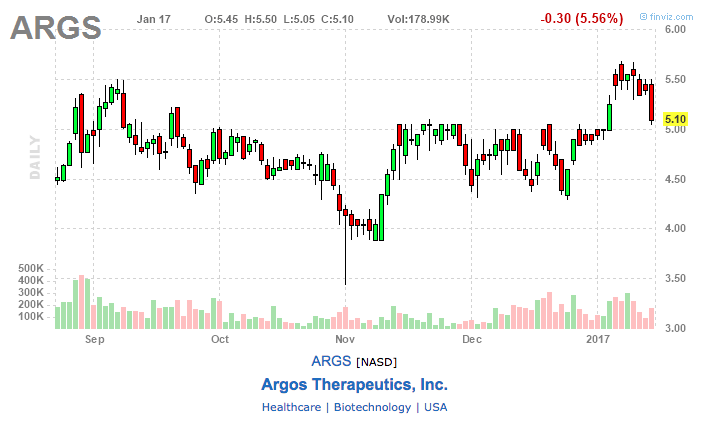 argos stock chart
