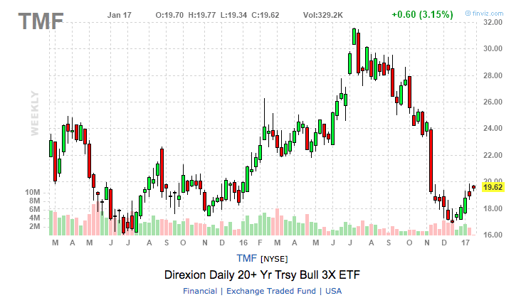 TMF chart