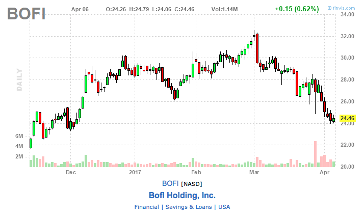 bofi stock chart