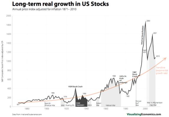 long term stock market chart