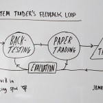 The System Traders Feedback Loop – Don't Get Stuck In The Back-Testing Spiral