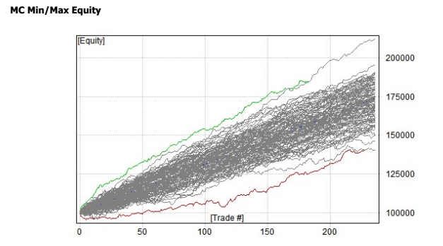 monte carlo trading for yield