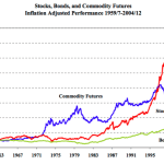 Should You Invest In Commodities?