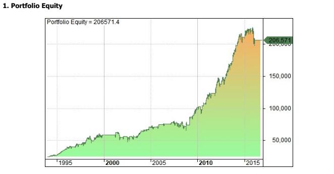 McClellan Oscillator market indicator equity curve