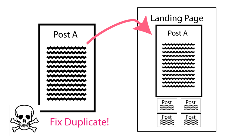 #canonical #duplicate_content
