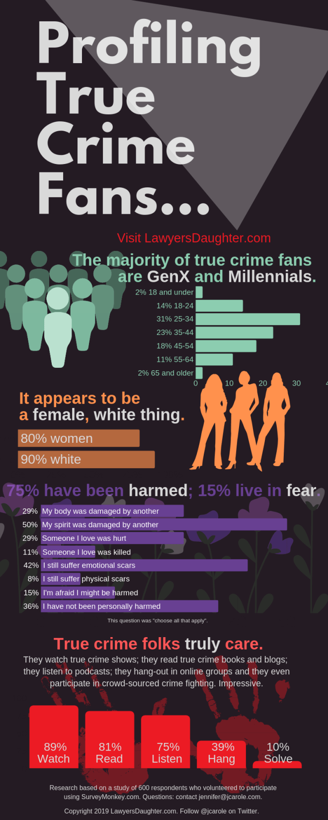 True Crime Profiling Infographic from LawyersDaughter.com