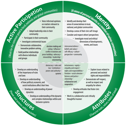 Citizenship education framework