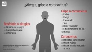 Alergia y COVID